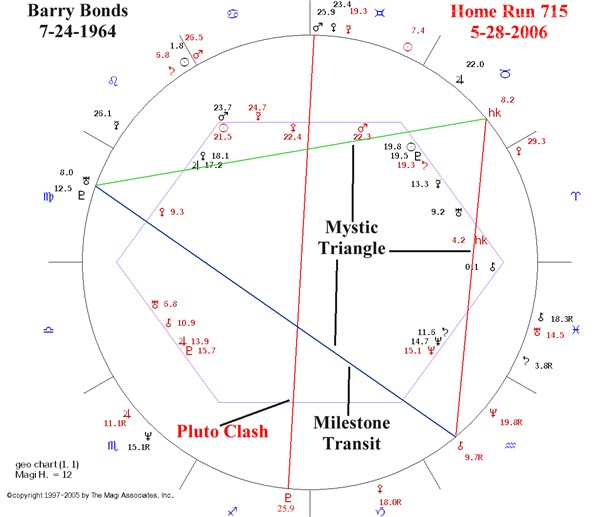 Sports Astrology Astrology Software With Interpretations Magi