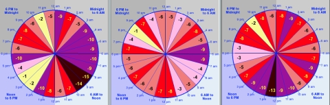 Magi Astrology - Financial Astrology - Astrology Software